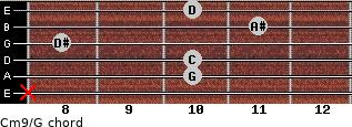 Cm9/G for guitar on frets x, 10, 10, 8, 11, 10