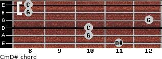 Cm\D# for guitar on frets 11, 10, 10, 12, 8, 8