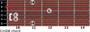 Cm\D# for guitar on frets 11, 10, 10, 12, x, 11