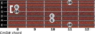 Cm\D# for guitar on frets 11, 10, 10, 8, 8, 11