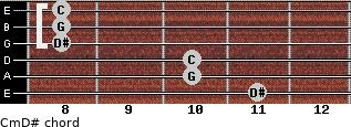 Cm\D# for guitar on frets 11, 10, 10, 8, 8, 8