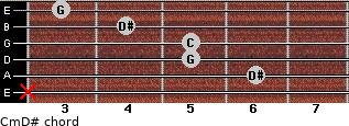 Cm\D# for guitar on frets x, 6, 5, 5, 4, 3