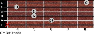 Cm\D# for guitar on frets x, 6, 5, 5, 4, 8