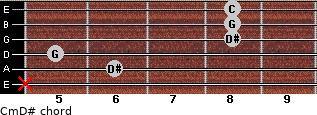 Cm\D# for guitar on frets x, 6, 5, 8, 8, 8