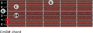 Cm\D# for guitar on frets x, x, 1, 0, 1, 3