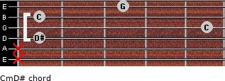 Cm\D# for guitar on frets x, x, 1, 5, 1, 3