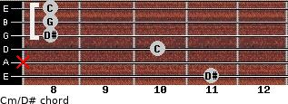 Cm\D# for guitar on frets 11, x, 10, 8, 8, 8