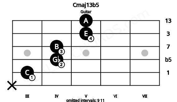 Cmaj13b5 for guitar on frets x, 3, 4, 4, 5, 5