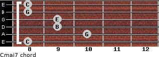 Cmaj7 for guitar on frets 8, 10, 9, 9, 8, 8