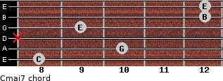 Cmaj7 for guitar on frets 8, 10, x, 9, 12, 12