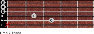 Cmaj7 for guitar on frets x, 3, 2, 0, 0, 0