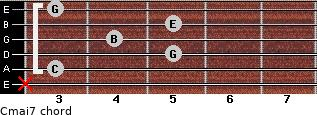 Cmaj7 for guitar on frets x, 3, 5, 4, 5, 3