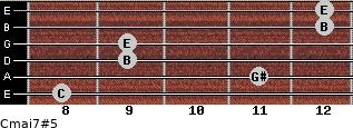Cmaj7#5 for guitar on frets 8, 11, 9, 9, 12, 12