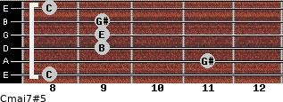 Cmaj7#5 for guitar on frets 8, 11, 9, 9, 9, 8