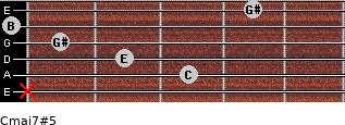 Cmaj7#5 for guitar on frets x, 3, 2, 1, 0, 4