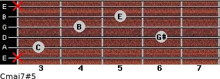 Cmaj7#5 for guitar on frets x, 3, 6, 4, 5, x