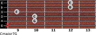 Cmajor7\G for guitar on frets x, 10, 10, 9, 12, 12