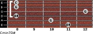 Cmin7\D# for guitar on frets 11, 10, 8, 12, 8, 8