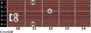 Cmin\D# for guitar on frets 11, 10, 10, 12, x, 11