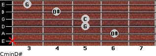 Cmin\D# for guitar on frets x, 6, 5, 5, 4, 3