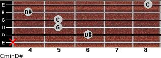 Cmin\D# for guitar on frets x, 6, 5, 5, 4, 8