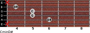 Cmin\D# for guitar on frets x, 6, 5, 5, 4, x