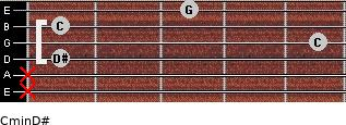 Cmin\D# for guitar on frets x, x, 1, 5, 1, 3