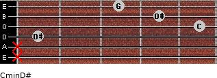 Cmin\D# for guitar on frets x, x, 1, 5, 4, 3