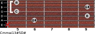 Cm(maj13)#5/D# for guitar on frets x, 6, 9, 5, 9, 5