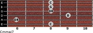 Cm(maj7) for guitar on frets 8, 6, 9, 8, 8, 8