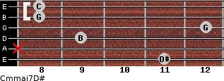 Cm(maj7)/D# for guitar on frets 11, x, 9, 12, 8, 8