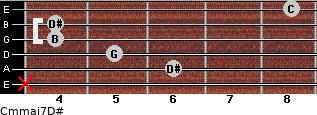 Cm(maj7)/D# for guitar on frets x, 6, 5, 4, 4, 8