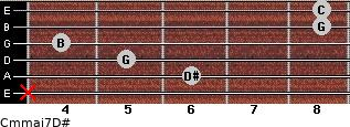 Cm(maj7)/D# for guitar on frets x, 6, 5, 4, 8, 8