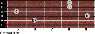 Cm(maj7)/D# for guitar on frets x, 6, 9, 5, 8, 8