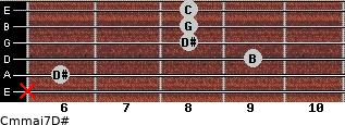 Cm(maj7)/D# for guitar on frets x, 6, 9, 8, 8, 8