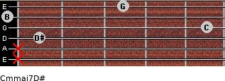 Cm(maj7)/D# for guitar on frets x, x, 1, 5, 0, 3