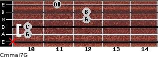 Cm(maj7)/G for guitar on frets x, 10, 10, 12, 12, 11