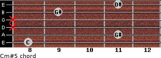 Cm#5 for guitar on frets 8, 11, x, x, 9, 11