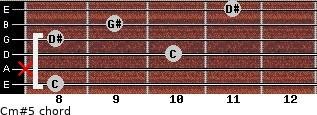 Cm#5 for guitar on frets 8, x, 10, 8, 9, 11
