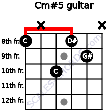 Cm#5 for guitar on frets 8, x, 10, 8, 9, x