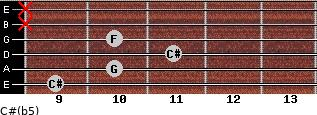 C#(b5) for guitar on frets 9, 10, 11, 10, x, x