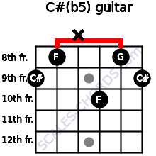 C#(b5) for guitar on frets 9, 8, x, 10, 8, 9