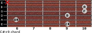C#+9 for guitar on frets 9, 6, 9, 10, 10, x