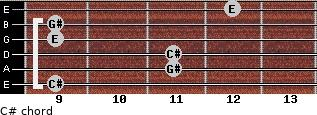 C#- for guitar on frets 9, 11, 11, 9, 9, 12