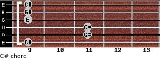 C#- for guitar on frets 9, 11, 11, 9, 9, 9