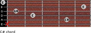 C#- for guitar on frets x, 4, 2, 1, 5, 0