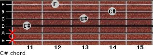 C#- for guitar on frets x, x, 11, 13, 14, 12