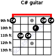 C# for guitar on frets 9, 11, 11, 10, 9, 9