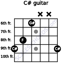 C# for guitar on frets 9, 8, 6, x, x, 9