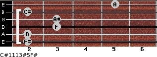 C#11/13#5/F# for guitar on frets 2, 2, 3, 3, 2, 5
